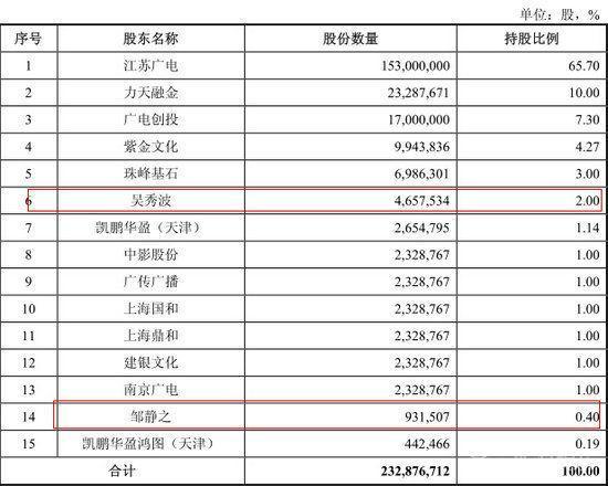 壕叔吴秀波现身证监会 已是两家公司股东资讯生活